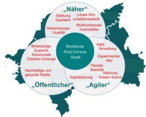 """""""Schneidewind, Uwe et al. (2020) """"Näher"""" – """"Öffentlicher"""" – """"Agiler"""". Eckpfeiler einer resilienten """"Post-Corona-Stadt"""". Diskussionspapier des Wuppertal Instituts."""